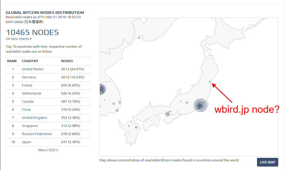 wbird.jp's Bitcoin node location map