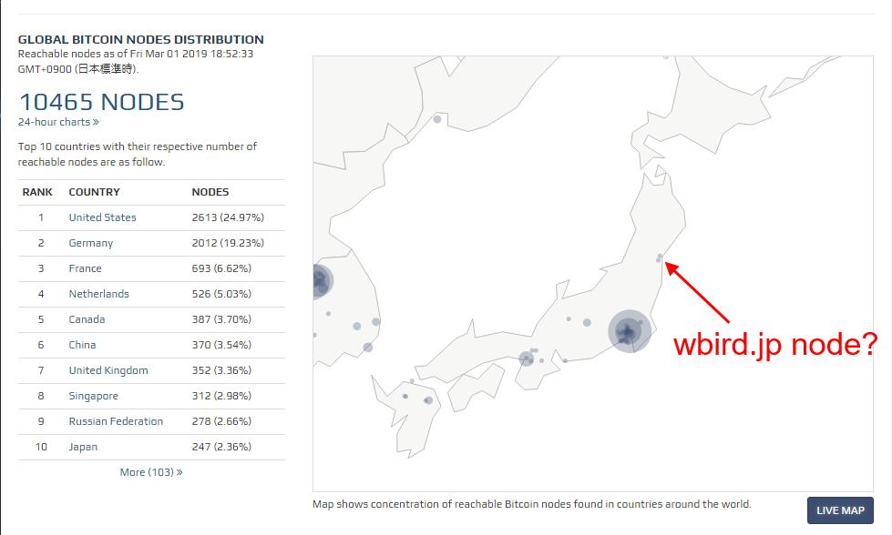 wbird.jp's Bitcoin node location map
